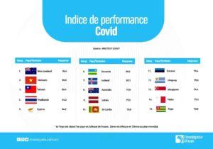 Gestion de la COVID-19