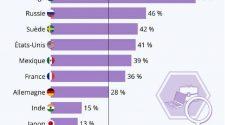 Femmes aux commandes dans le monde: le Togo s'offre la première place